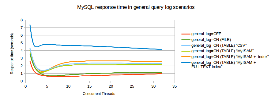 general_log_response_time.png